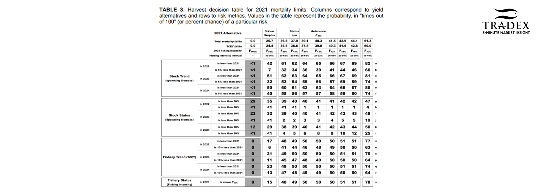 Harvest Decision Table for 2021 mortality limits