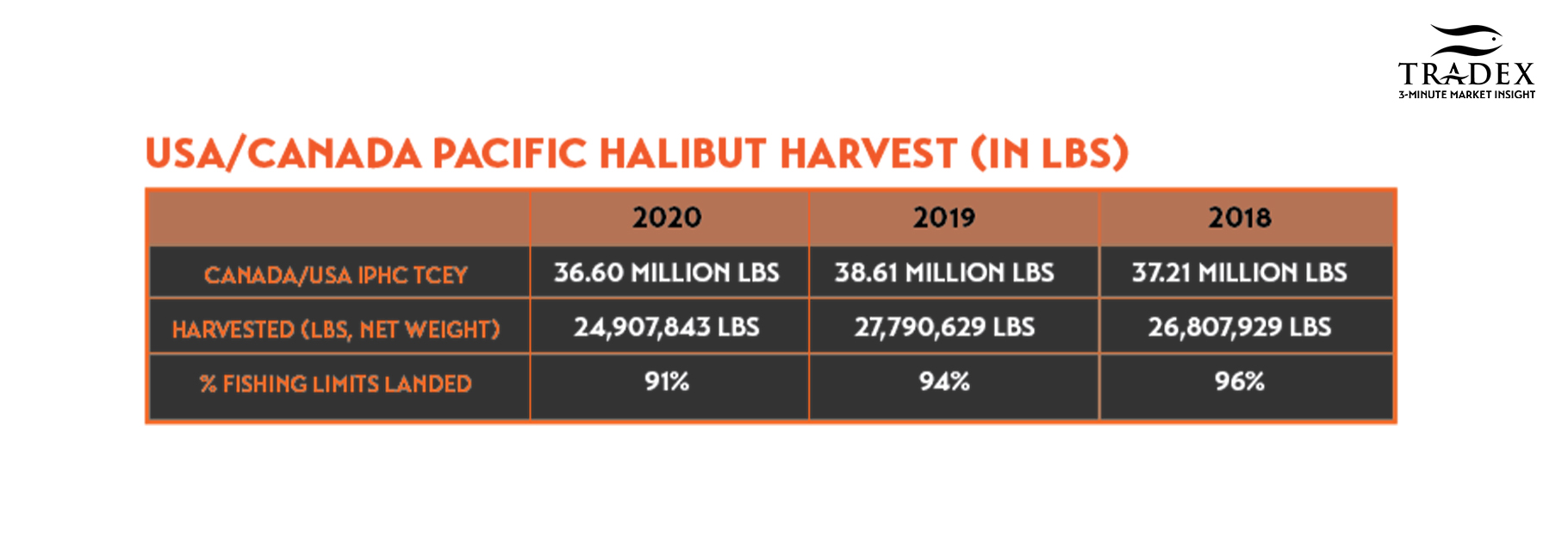 USA/Canada Pacific Halibut Harvest