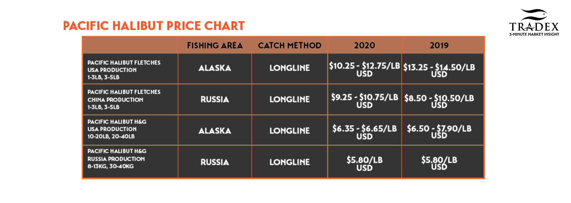 Pacific Halibut Price Chart