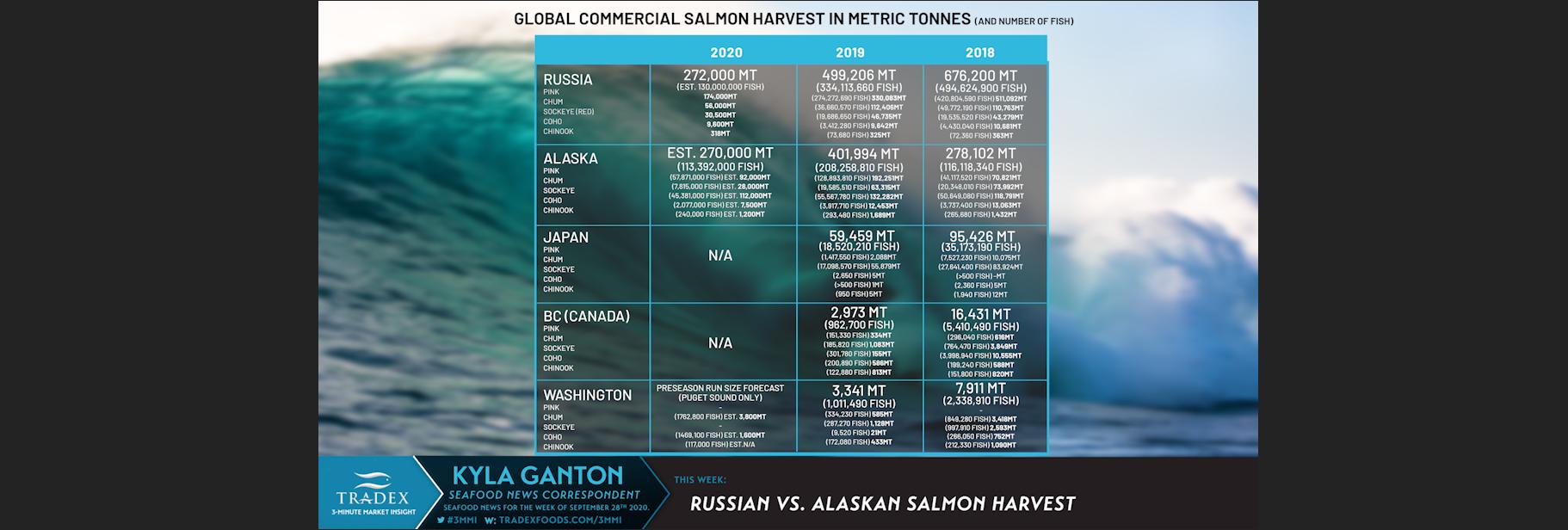 Global Salmon Catch