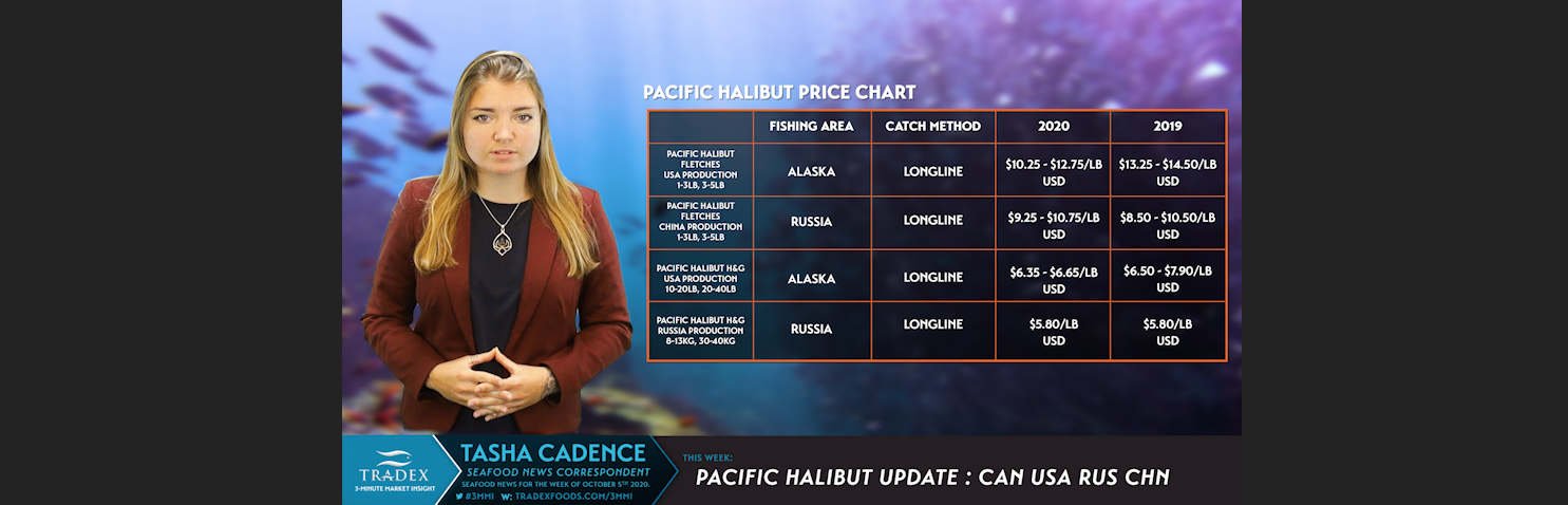 Pacific Halibut Pricing
