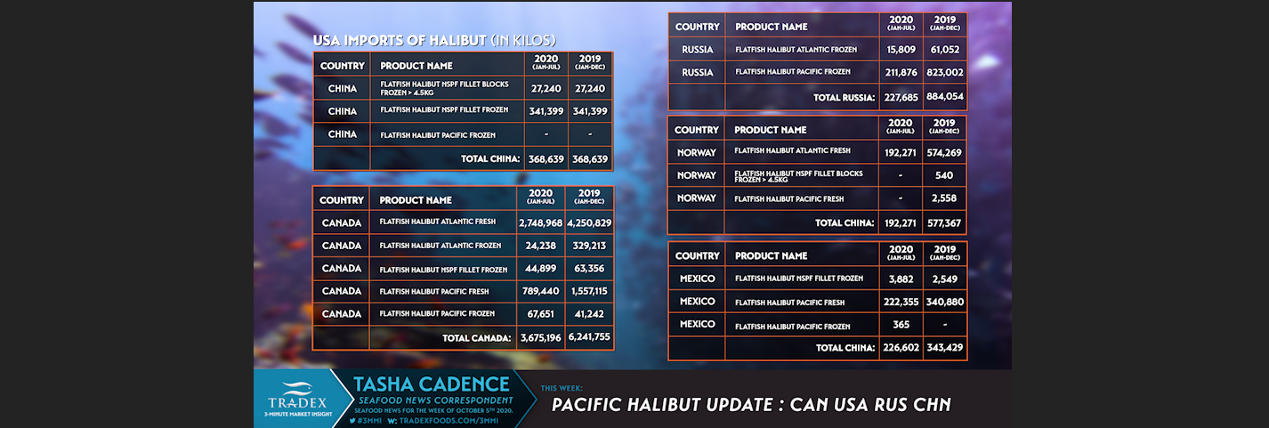 Pacific Halibut Imports