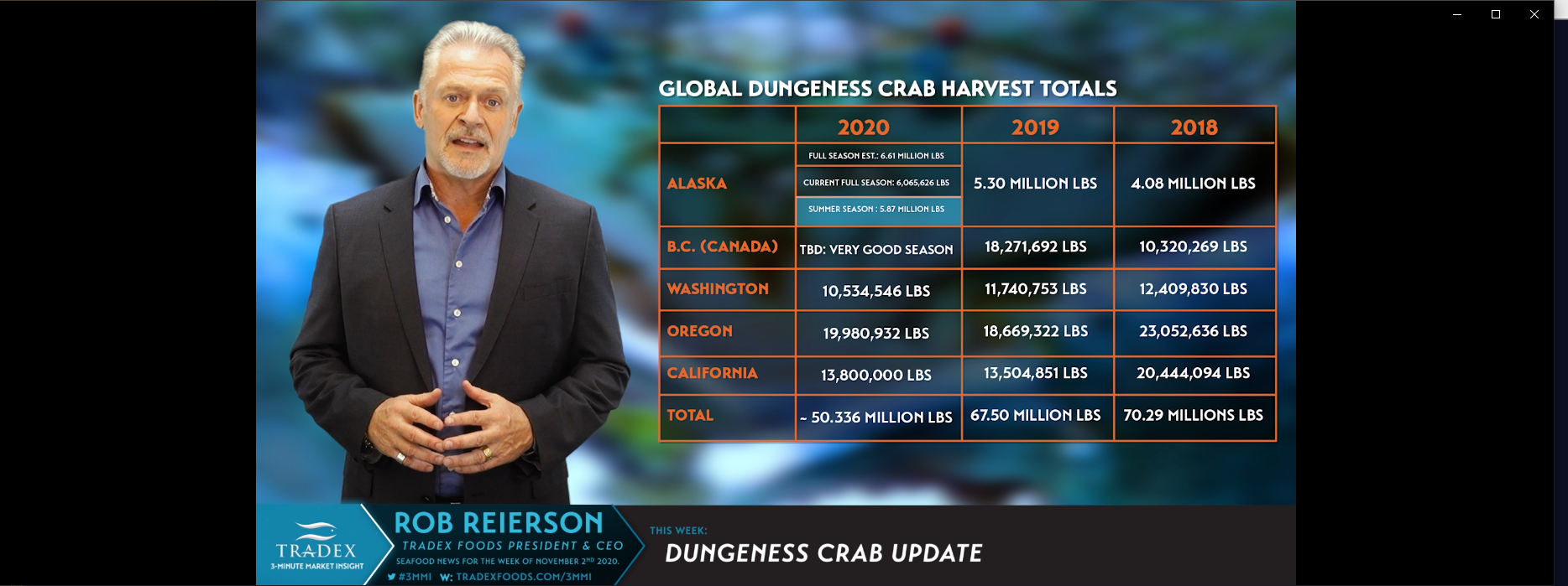Global Dungeness Crab Fall Market Update