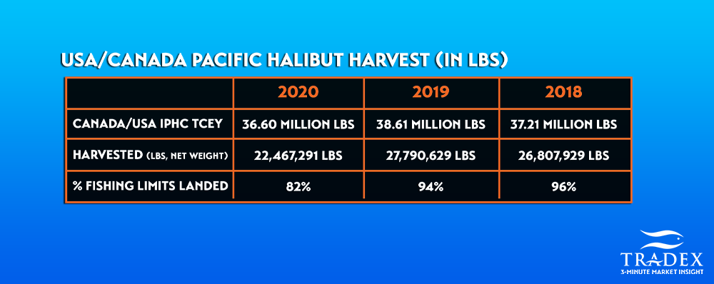 2020 Pacific Halibut fishery