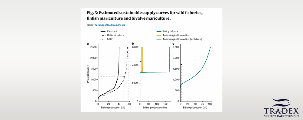 Ocean Food Demand & Policy CHanges Scenario 1