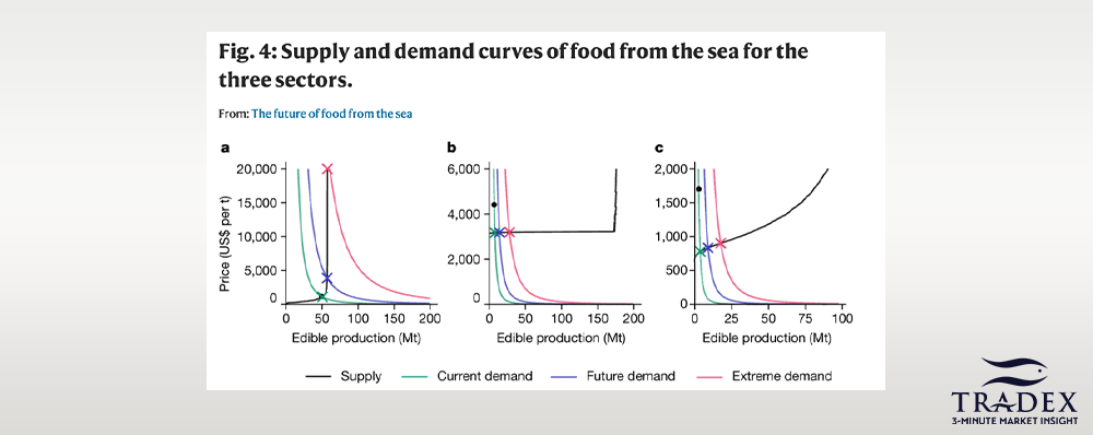 Ocean Food Demand & Policy CHanges Scenario 2