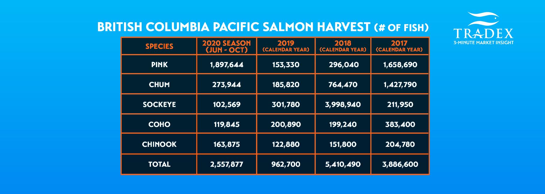 BC Salmon Harvest