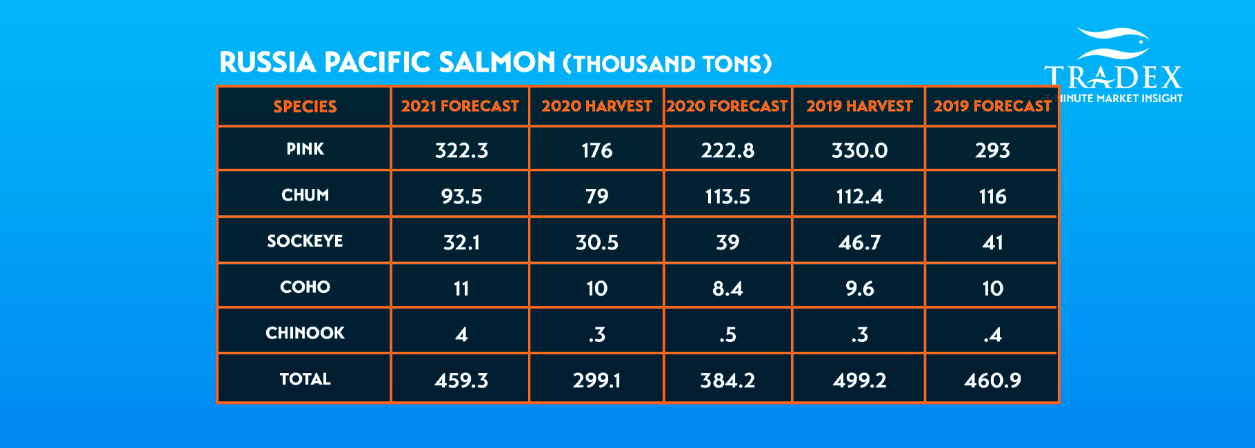Russia Pacific Salmon Harvest & Forecast