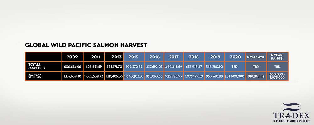 Global Pacific Salmon Catch