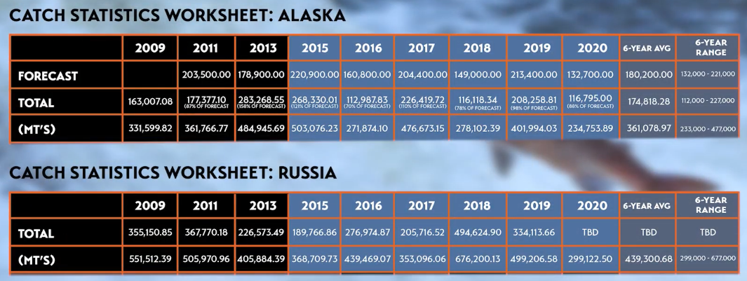 Alaskan & Russia Salmon Catch Totals