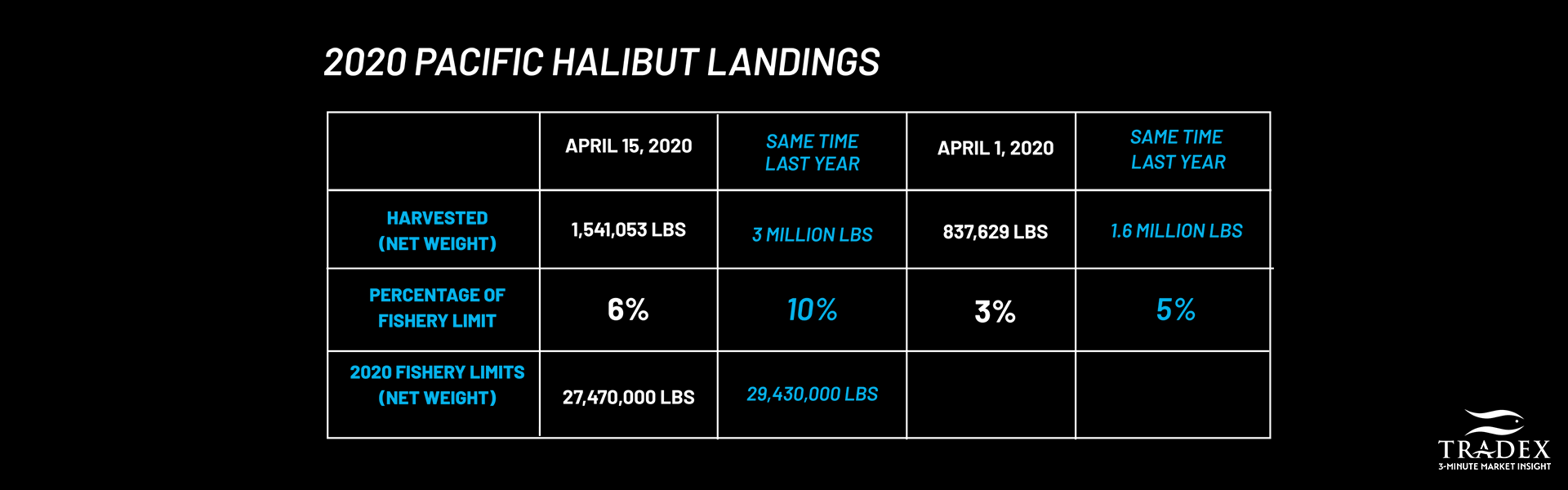 Halibut Fishery Data