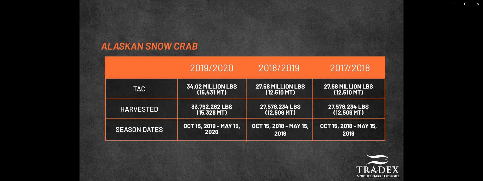 Alaskan Snow Crab Catch Totals
