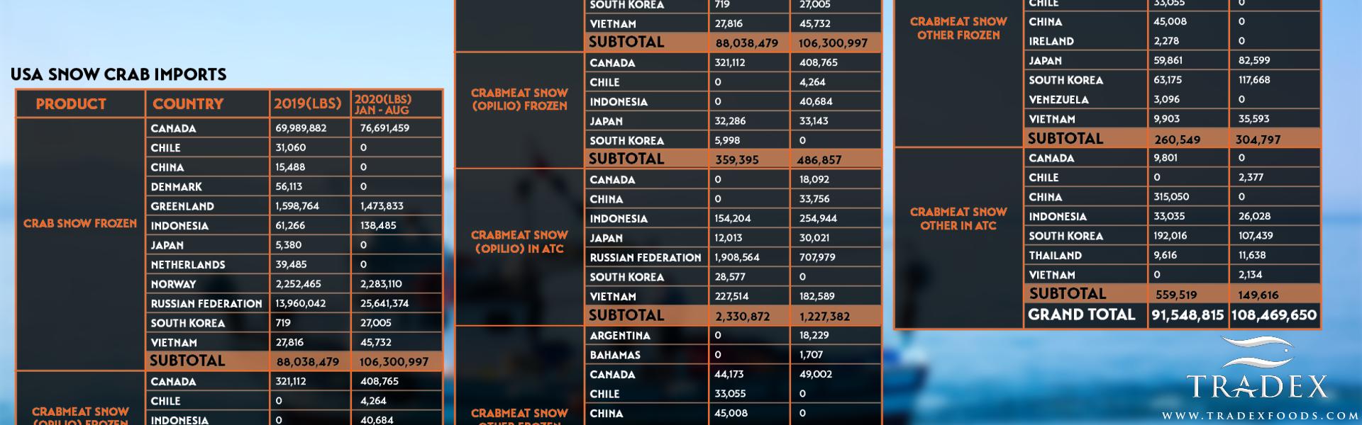 USA Snow Crab 2020 Imports