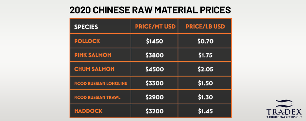 Chinese Raw Material Prices