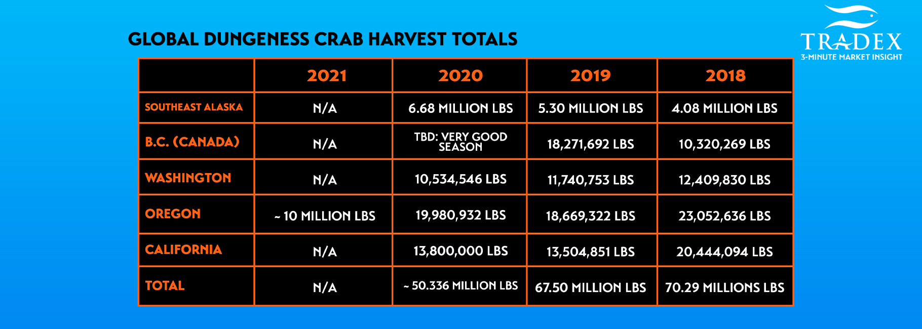 Global Dungeness Crab Harvest Totals