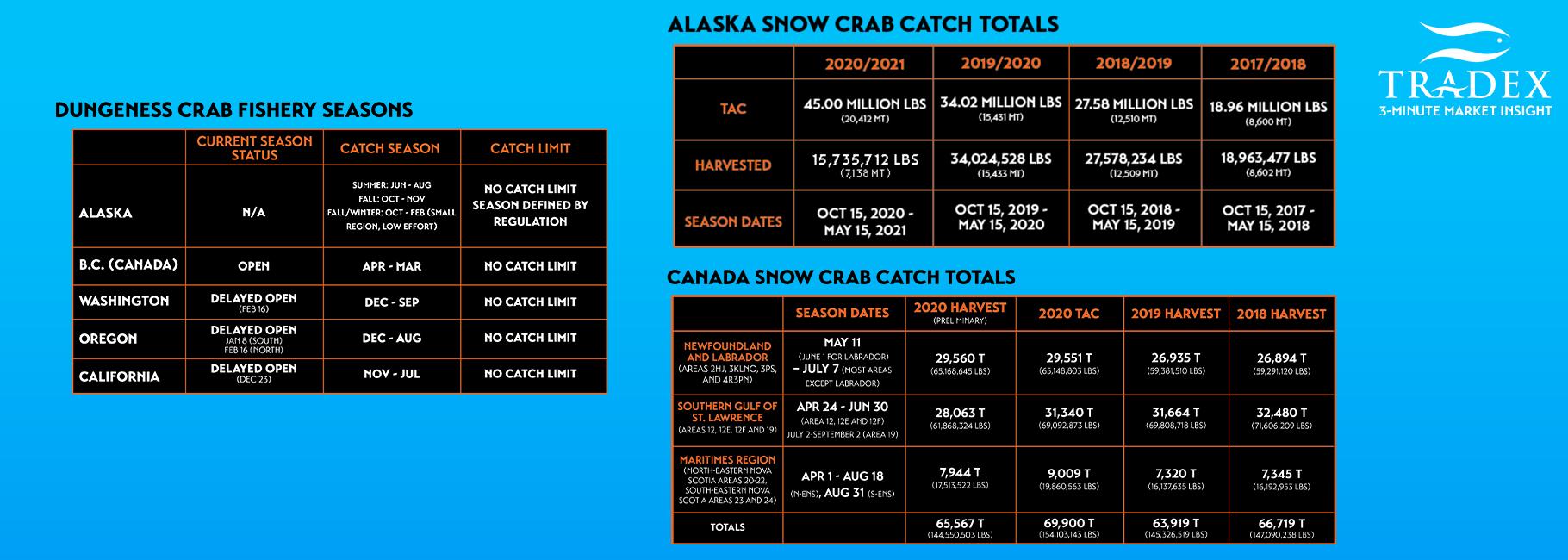 Alaska & Canada Snow Crab Harvest Totals and Seasons Dates