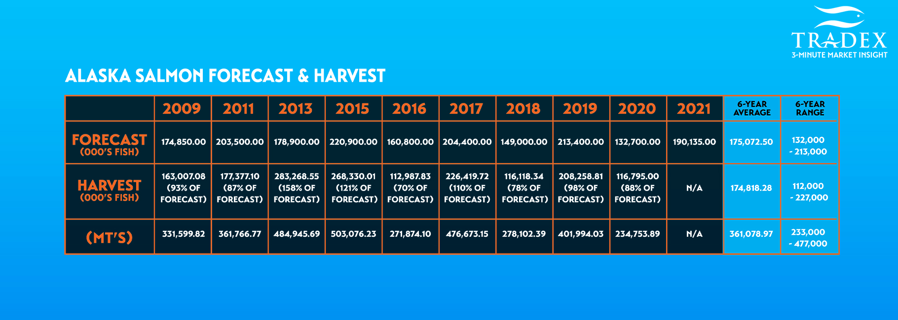 ALASKA Salmon Forecast & Harvest