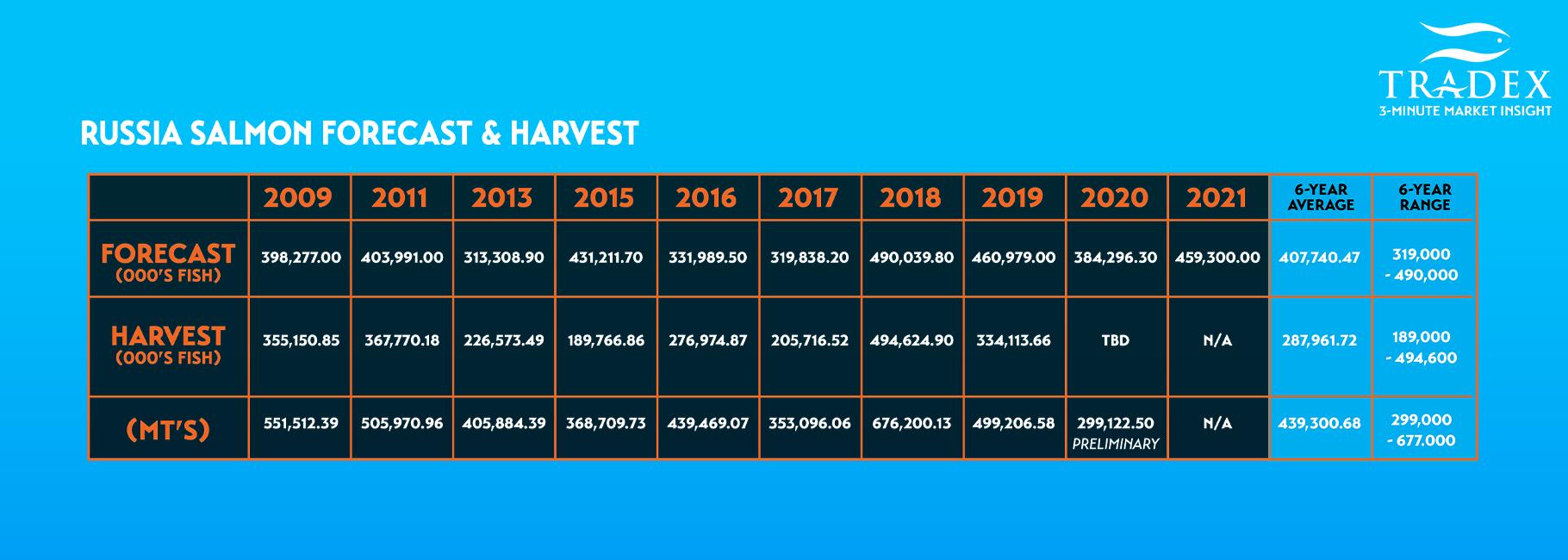 RUSSIA Salmon Forecast & Harvest