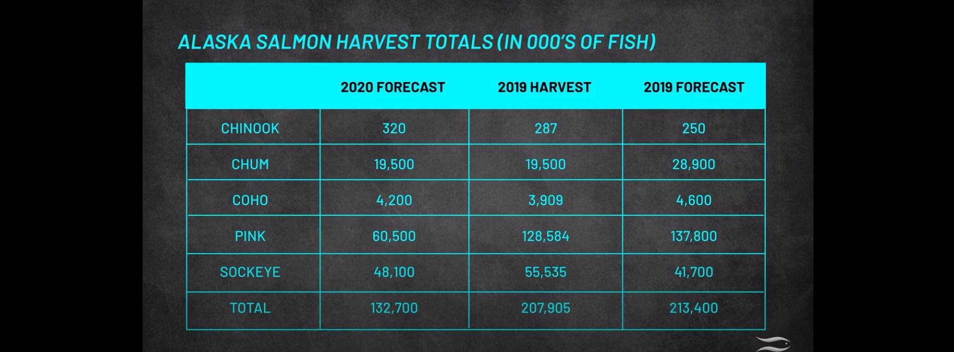 Alaskan Salmon Predictions