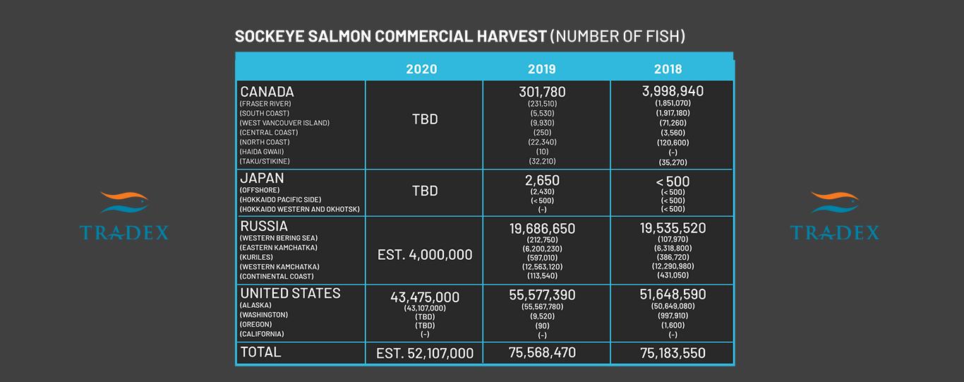 Global Sockeye Salmon Harvest