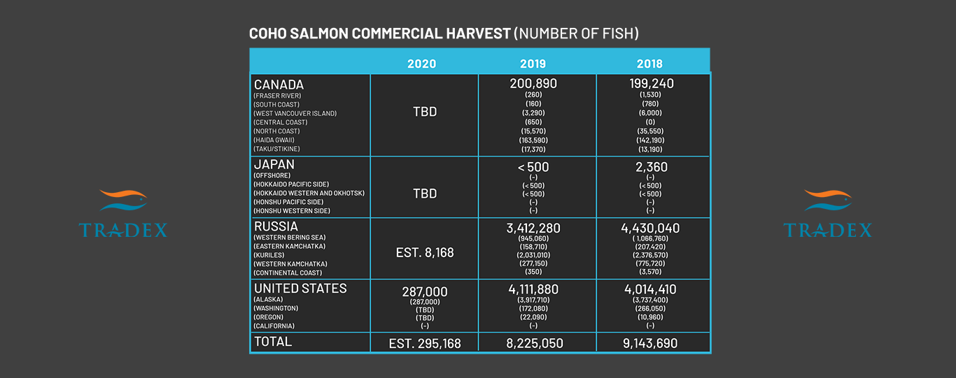 Global Coho Salmon Harvest