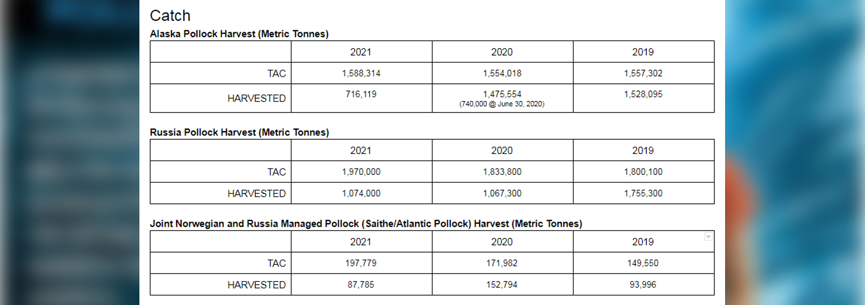 2021 Pollock Harvest Totals and TAC