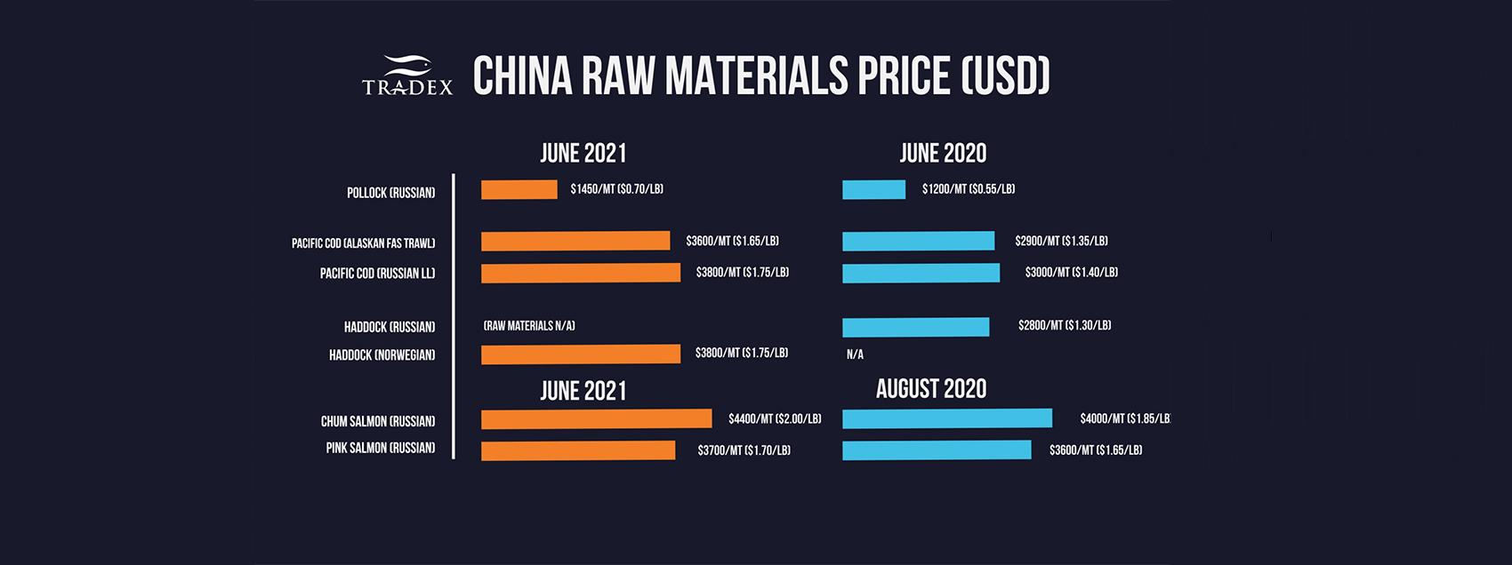 China Raw Materials Pricing