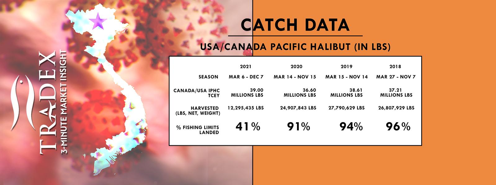 Pacific Halibut Harvest