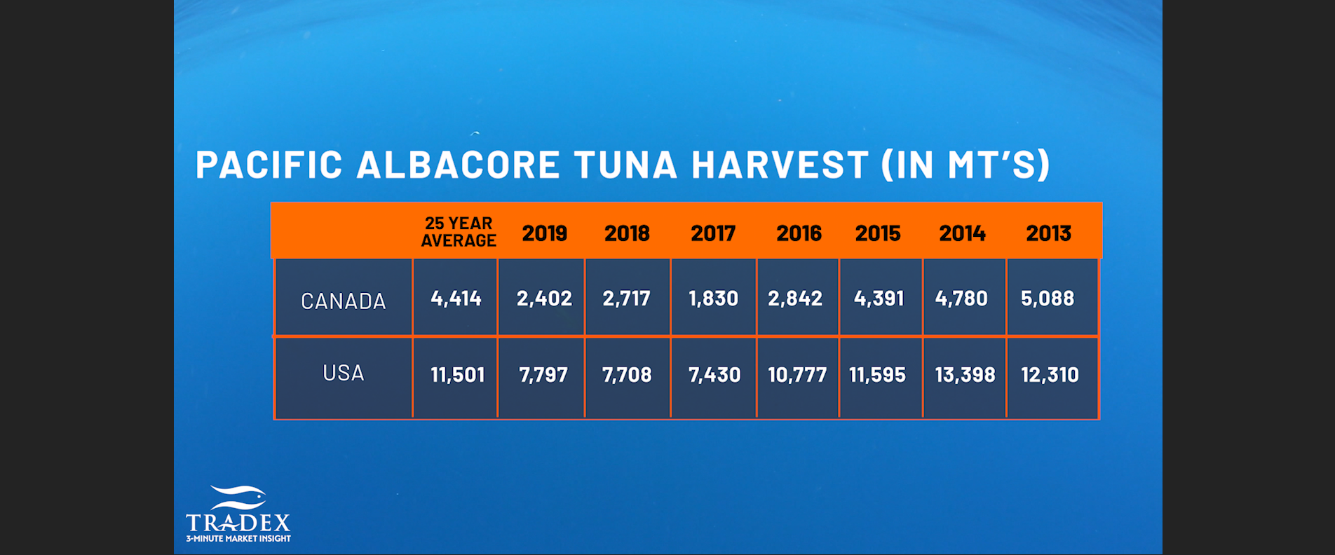 Current Pacific Albacore Tuna Landings